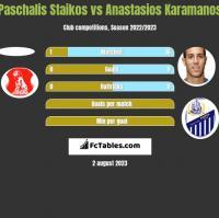Paschalis Staikos vs Anastasios Karamanos h2h player stats
