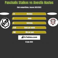 Paschalis Staikos vs Anestis Nastos h2h player stats