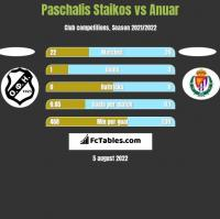 Paschalis Staikos vs Anuar h2h player stats