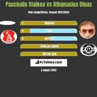 Paschalis Staikos vs Athanasios Dinas h2h player stats