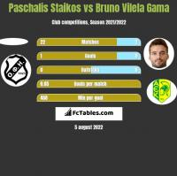 Paschalis Staikos vs Bruno Vilela Gama h2h player stats