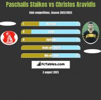Paschalis Staikos vs Christos Aravidis h2h player stats