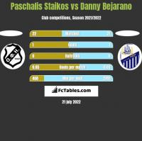 Paschalis Staikos vs Danny Bejarano h2h player stats