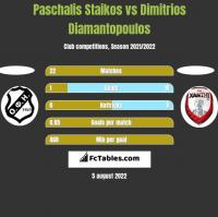 Paschalis Staikos vs Dimitrios Diamantopoulos h2h player stats