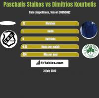 Paschalis Staikos vs Dimitrios Kourbelis h2h player stats