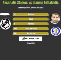 Paschalis Staikos vs Giannis Fetfatzidis h2h player stats
