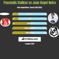 Paschalis Staikos vs Juan Angel Neira h2h player stats