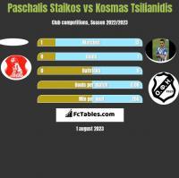 Paschalis Staikos vs Kosmas Tsilianidis h2h player stats