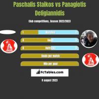 Paschalis Staikos vs Panagiotis Deligiannidis h2h player stats