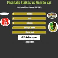 Paschalis Staikos vs Ricardo Vaz h2h player stats