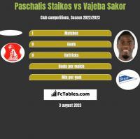 Paschalis Staikos vs Vajeba Sakor h2h player stats