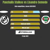Paschalis Staikos vs Lisandro Semedo h2h player stats
