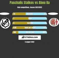 Paschalis Staikos vs Abou Ba h2h player stats
