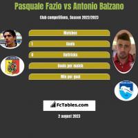 Pasquale Fazio vs Antonio Balzano h2h player stats