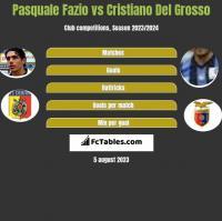 Pasquale Fazio vs Cristiano Del Grosso h2h player stats