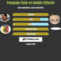 Pasquale Fazio vs Davide Vitturini h2h player stats
