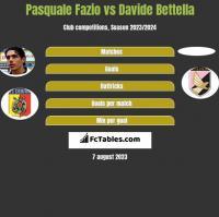 Pasquale Fazio vs Davide Bettella h2h player stats