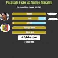 Pasquale Fazio vs Andrea Marafini h2h player stats