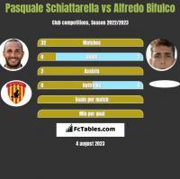 Pasquale Schiattarella vs Alfredo Bifulco h2h player stats