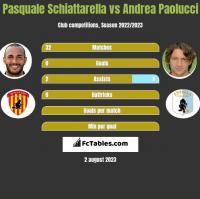 Pasquale Schiattarella vs Andrea Paolucci h2h player stats