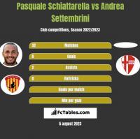Pasquale Schiattarella vs Andrea Settembrini h2h player stats