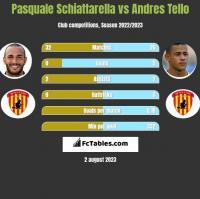 Pasquale Schiattarella vs Andres Tello h2h player stats