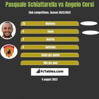 Pasquale Schiattarella vs Angelo Corsi h2h player stats