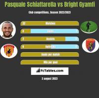 Pasquale Schiattarella vs Bright Gyamfi h2h player stats