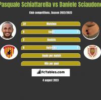Pasquale Schiattarella vs Daniele Sciaudone h2h player stats