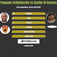Pasquale Schiattarella vs Davide Di Gennaro h2h player stats