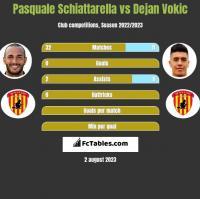 Pasquale Schiattarella vs Dejan Vokic h2h player stats