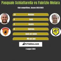 Pasquale Schiattarella vs Fabrizio Melara h2h player stats