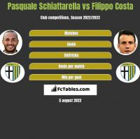 Pasquale Schiattarella vs Filippo Costa h2h player stats