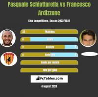 Pasquale Schiattarella vs Francesco Ardizzone h2h player stats