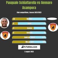Pasquale Schiattarella vs Gennaro Acampora h2h player stats
