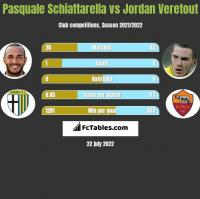 Pasquale Schiattarella vs Jordan Veretout h2h player stats