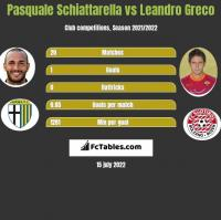Pasquale Schiattarella vs Leandro Greco h2h player stats