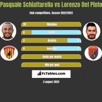 Pasquale Schiattarella vs Lorenzo Del Pinto h2h player stats