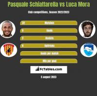 Pasquale Schiattarella vs Luca Mora h2h player stats