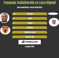 Pasquale Schiattarella vs Luca Vignali h2h player stats