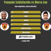 Pasquale Schiattarella vs Marco Sau h2h player stats