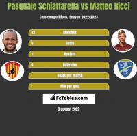 Pasquale Schiattarella vs Matteo Ricci h2h player stats