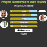 Pasquale Schiattarella vs Mirko Bruccini h2h player stats
