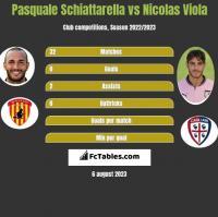 Pasquale Schiattarella vs Nicolas Viola h2h player stats