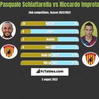 Pasquale Schiattarella vs Riccardo Improta h2h player stats