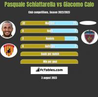 Pasquale Schiattarella vs Giacomo Calo h2h player stats