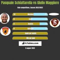 Pasquale Schiattarella vs Giulio Maggiore h2h player stats