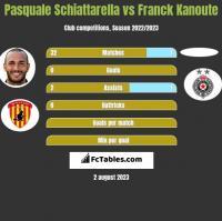 Pasquale Schiattarella vs Franck Kanoute h2h player stats