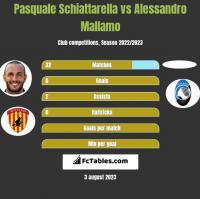 Pasquale Schiattarella vs Alessandro Mallamo h2h player stats