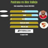 Pastrana vs Alex Vallejo h2h player stats